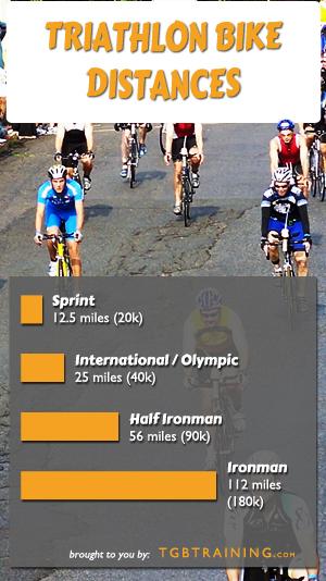 Bike pace chart for common triathlon race distances