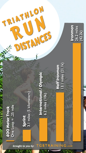 Run pace chart for common triathlon race distances